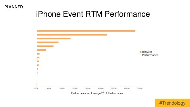 iPhone Event RTM Performance  Performance vs. Average 2014 Performance  PLANNED  #Trendology