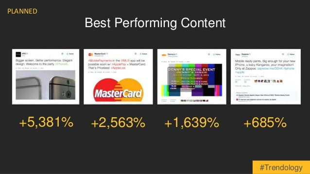 +5,381%  Best Performing Content  PLANNED  +2,563% +1,639% +685%  #Trendology