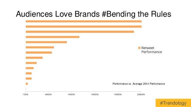Audiences Love Brands #Bending the Rules  Performance vs. Average 2014 Performance  #Trendology