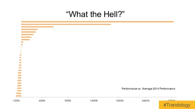 """""""What the Hell?""""  Performance vs. Average 2014 Performance  #Trendology"""