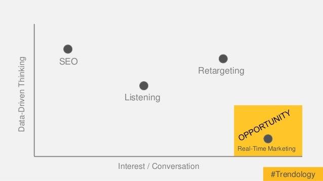 Interest / Conversation  Data-Driven Thinking  Real-Time Marketing  Listening  SEO  Retargeting  #Trendology