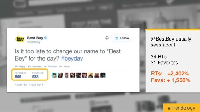 @BestBuy usually  sees about:  34 RTs  31 Favorites  RTs: +2,402%  Favs: + 1,558%  #Trendology