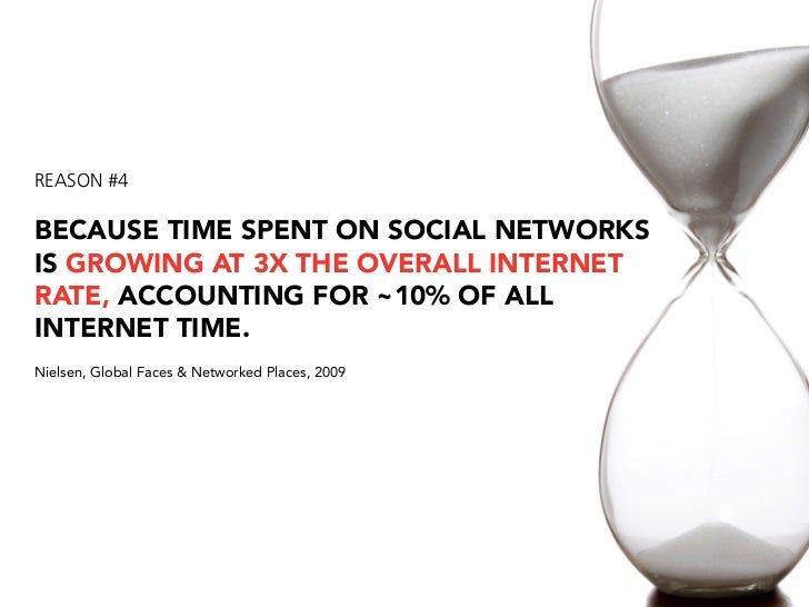 REASON #4  BECAUSE TIME SPENT ON SOCIAL NETWORKS IS GROWING AT 3X THE OVERALL INTERNET RATE, ACCOUNTING FOR ~10% OF ALL IN...