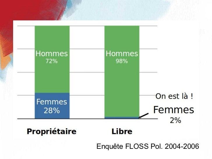 Enquête FLOSS Pol. 2004-2006