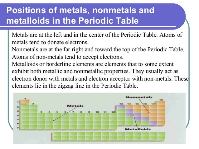 Positions of metals, nonmetals and metalloids in the Periodic Table Metals are at the left and in the center of the Period...