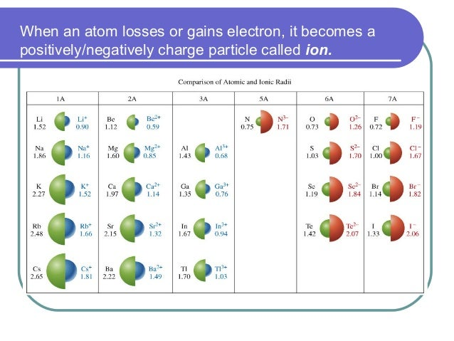 When an atom losses or gains electron, it becomes a positively/negatively charge particle called ion.