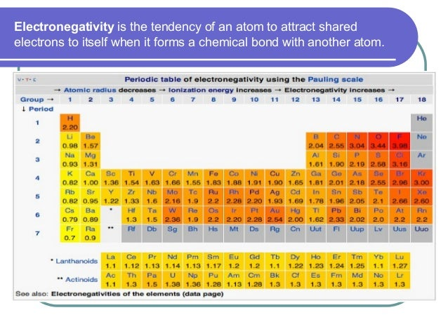Electronegativity is the tendency of an atom to attract shared electrons to itself when it forms a chemical bond with anot...