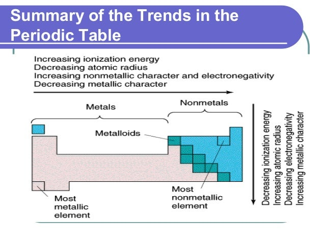 Summary of the Trends in the Periodic Table