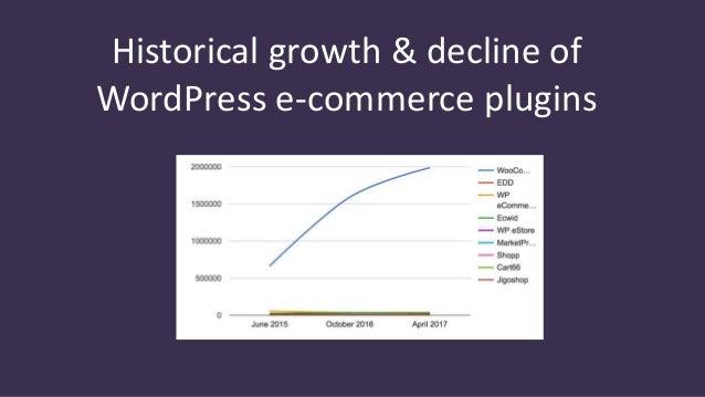 How Many Websites use WooCommerce? & other Amazing WooCommerce Stats …