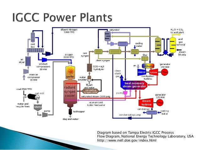 wood workshop on modelling and simulation of coal fired power generat rh slideshare net coal fired power plant process flow diagram coal power plant process flow diagram