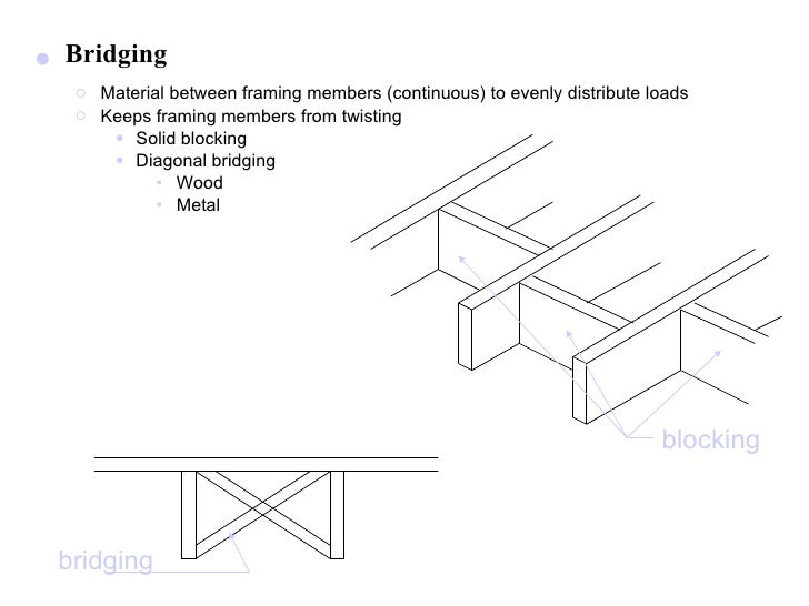Wood framing f 09 for Wood floor joist bridging