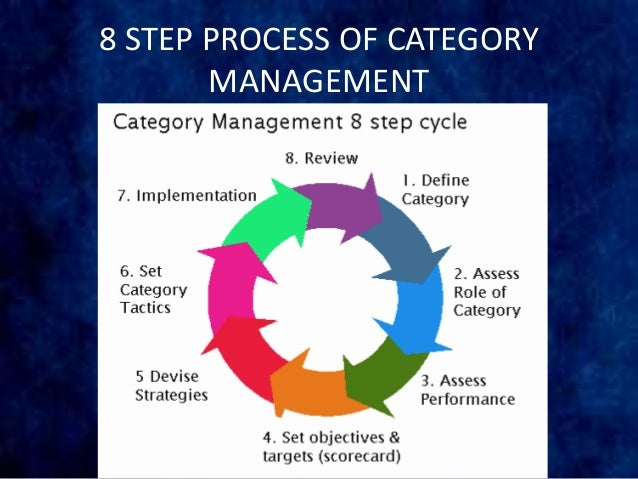 Category management   ultimate guide   free resource   mbm.