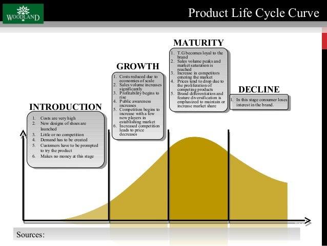What Is The Product Demand Life Cycle Of Nike Shoes