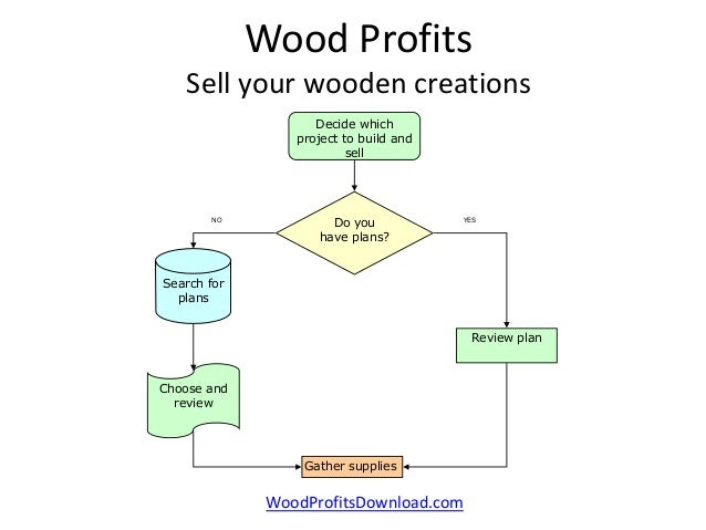 Wood profits flowchart of basic process construction to sale for Flowchart for building a house