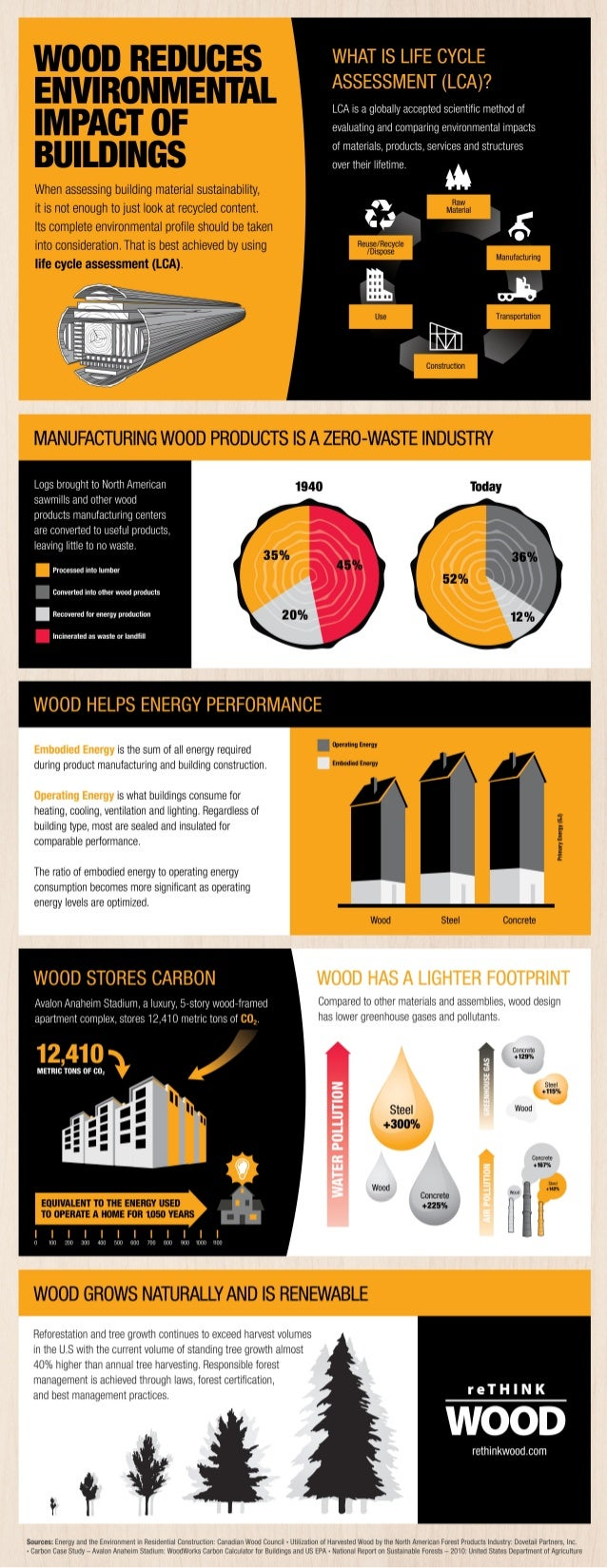 Wood Reduces the Environmental Impact of Buildings – Infographic