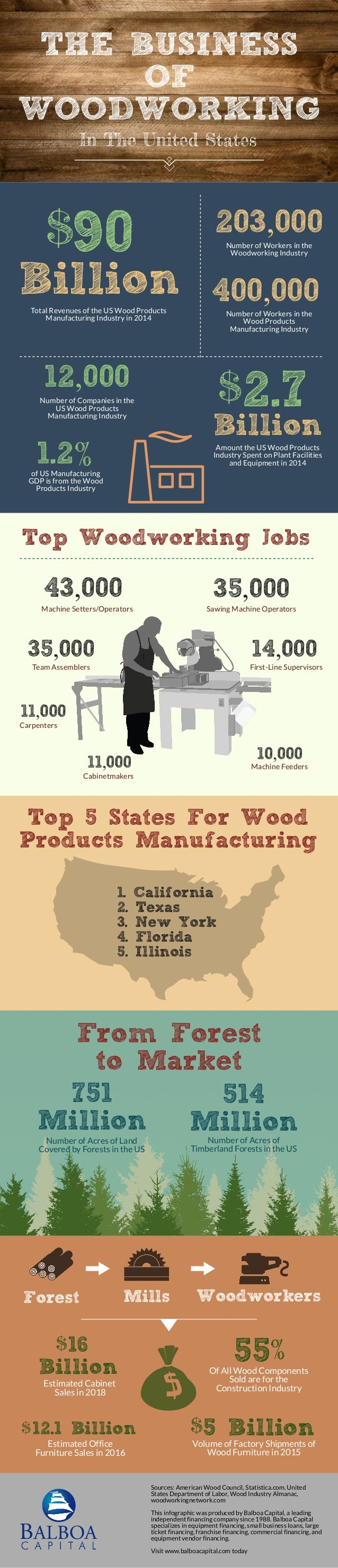 Check out these facts and get motivated to start making a difference THE BUSINESS OF WOODWORKING In The United States 400,...