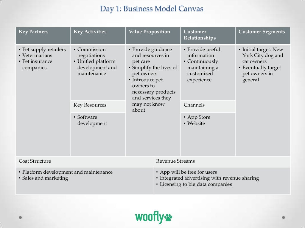 How to Write a Business Plan for Raising Venture Capital