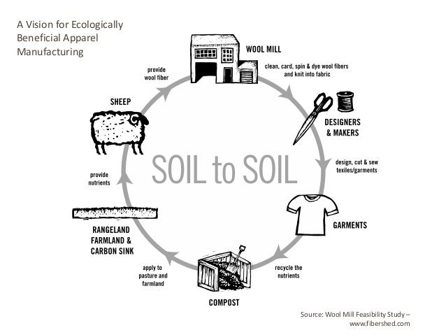 A Vision for Ecologically Beneficial Apparel Manufacturing  Source: Wool Mill Feasibility Study – www.fibershed.com