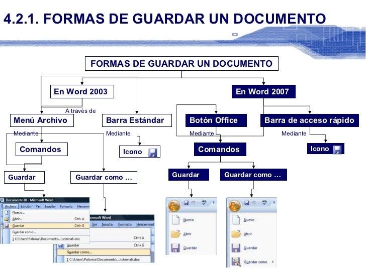 4.2.1. FORMAS DE GUARDAR UN DOCUMENTO FORMAS DE GUARDAR UN DOCUMENTO Comandos Menú Archivo Icono Barra Estándar Guardar co...