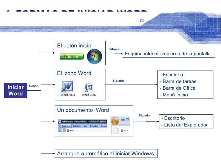 1. FORMAS DE INICIAR WORD Iniciar Word El botón inicio  El icono Word  Un documento  Word  Arranque automático al iniciar ...