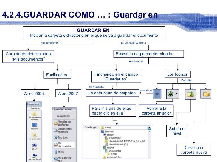4.2.4.GUARDAR COMO … : Guardar en Por defecto en GUARDAR EN   Indicar la carpeta o directorio en el que se va a guardar el...