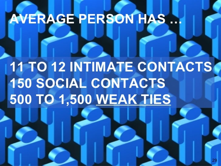 AVERAGE PERSON HAS … 11 TO 12 INTIMATE CONTACTS 150 SOCIAL CONTACTS 500 TO 1,500  WEAK TIES