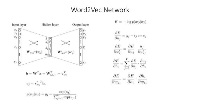 Word2Vec Network Structure Explained