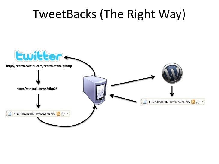 TweetBacks (The Right Way)   http://search.twitter.com/search.atom?q=http            http://tinyurl.com/24hp25