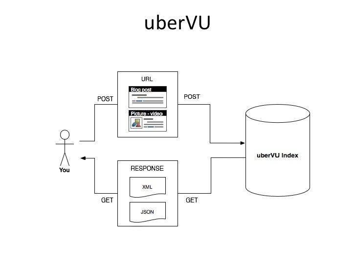 uberVU