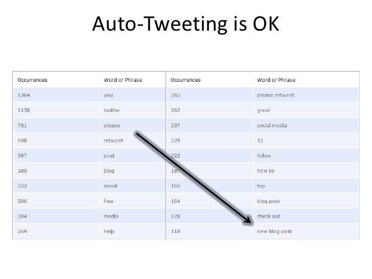 Auto-Tweeting is OK