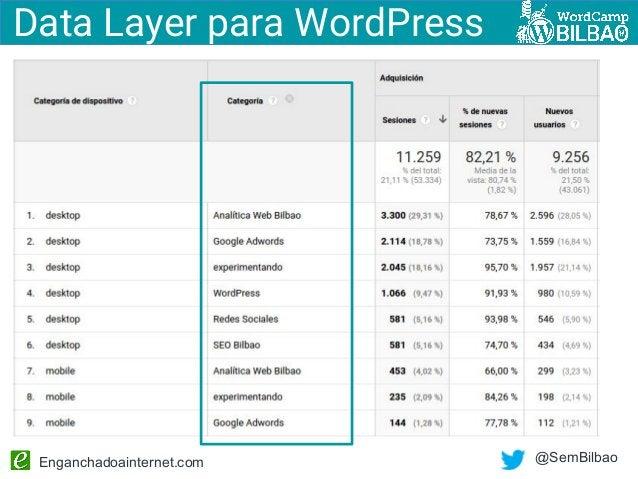 Enganchadoainternet.com @SemBilbao Data Layer para WordPress