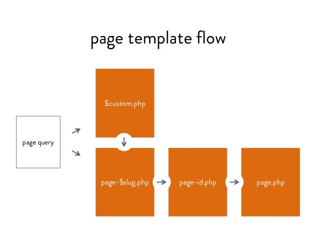 Builing a WordPress Theme