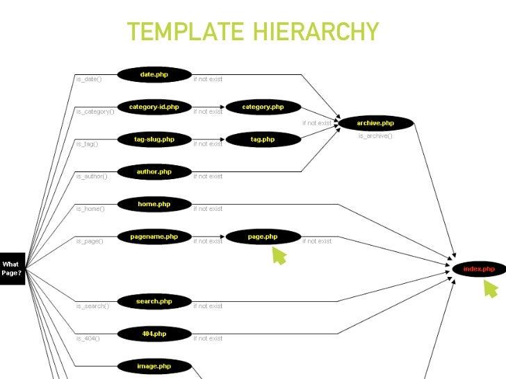 TEMPLATE HIERARCHY ลำดับชั้นการเรียกใชงานไฟลตางๆ