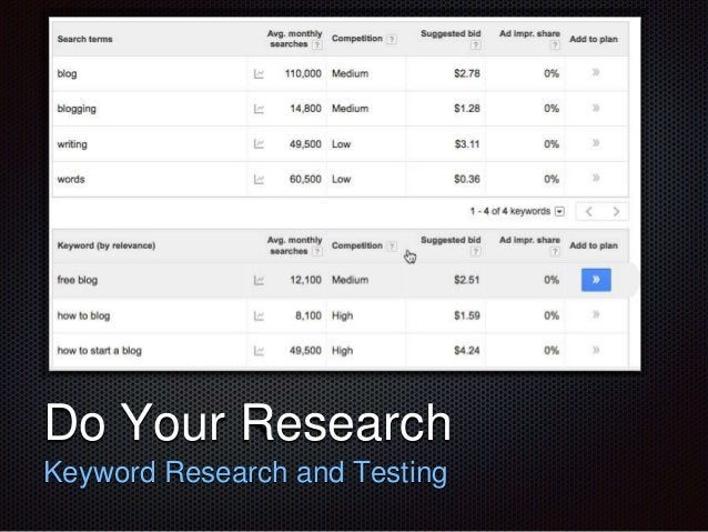 Text  Do Your Research  Keyword Research and Testing