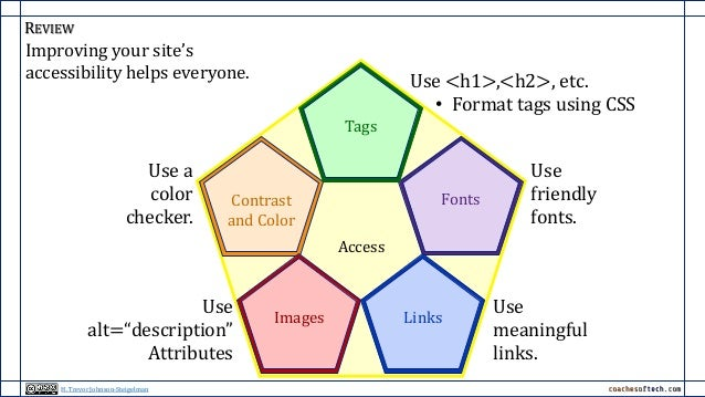 REVIEW Improving your site's accessibility helps everyone. Use <h1>,<h2>, etc. • Format tags using CSS Use a color checker...