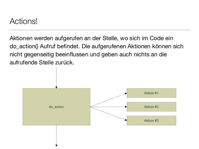 Actions! Aktionen werden aufgerufen an der Stelle, wo sich im Code ein do_action() Aufruf befindet. Die aufgerufenen Aktion...