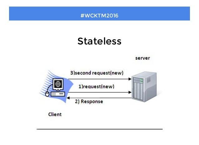 How to Make a Stateless (Session-less) Authentication With Spring