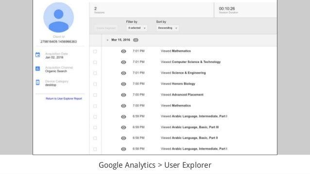 Google Analytics > User Explorer