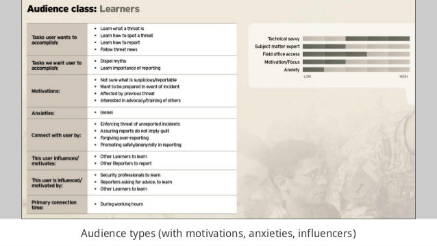 Audience types (with motivations, anxieties, influencers)