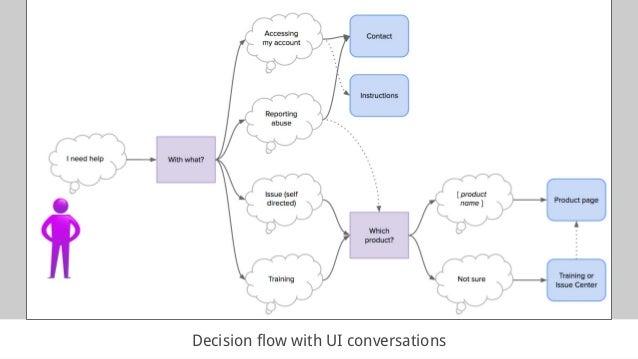 Decision flow with UI conversations