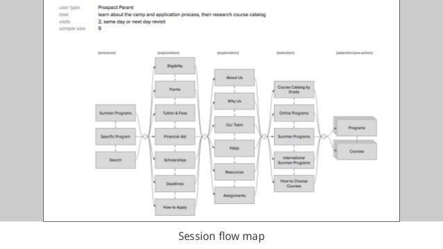 Session flow map