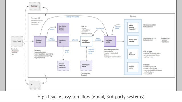 High-level ecosystem flow (email, 3rd-party systems)