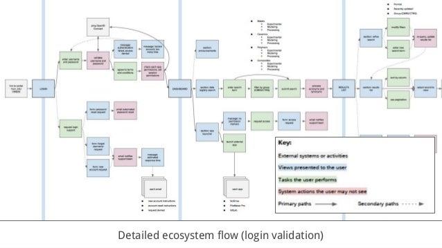Detailed ecosystem flow (login validation)