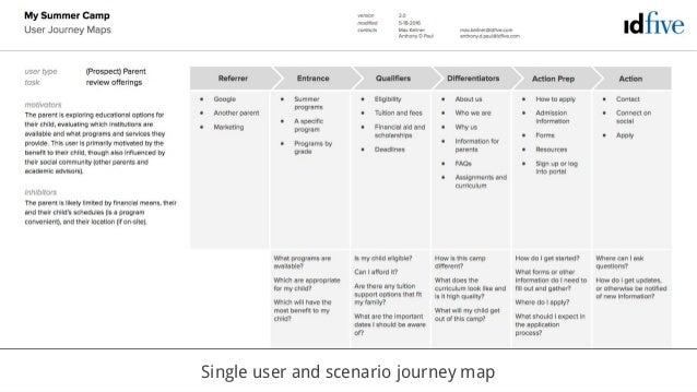 Single user and scenario journey map