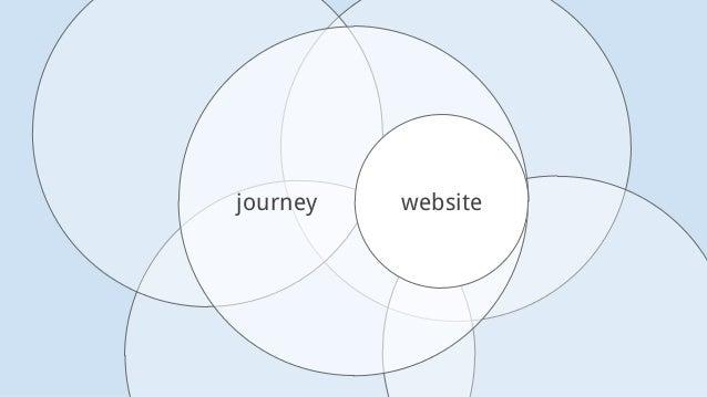 journey website
