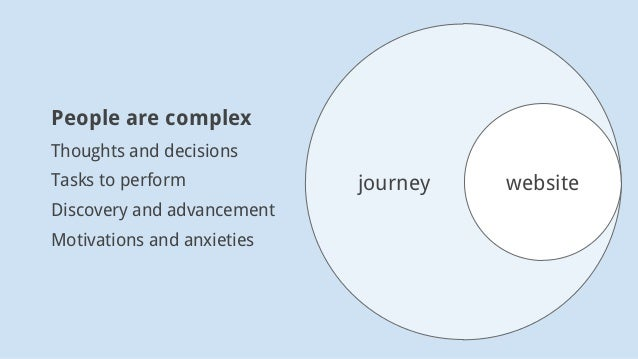 journey website People are complex Thoughts and decisions Tasks to perform Discovery and advancement Motivations and anxie...
