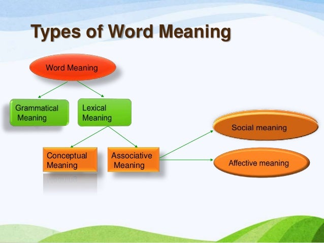 Word meaning Slide 2