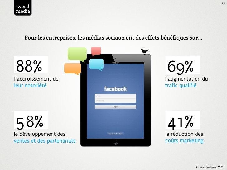 12wordmedia    Pour les entreprises, les médias sociaux ont des effets bénéfiques sur…88%                                 ...