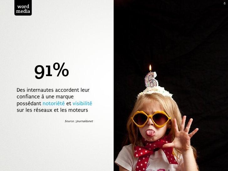 6wordmedia        91%Des internautes accordent leurconfiance à une marquepossédant notoriété et visibilitésur les réseaux ...