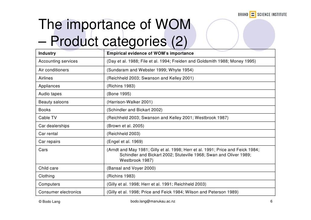 whyte et al 1988 Whyte 1979 van vegten 1983), india (singh and joshi 1979), australia (j walker  (archer et al 1988) were used to simulate cluster growth and develop-.